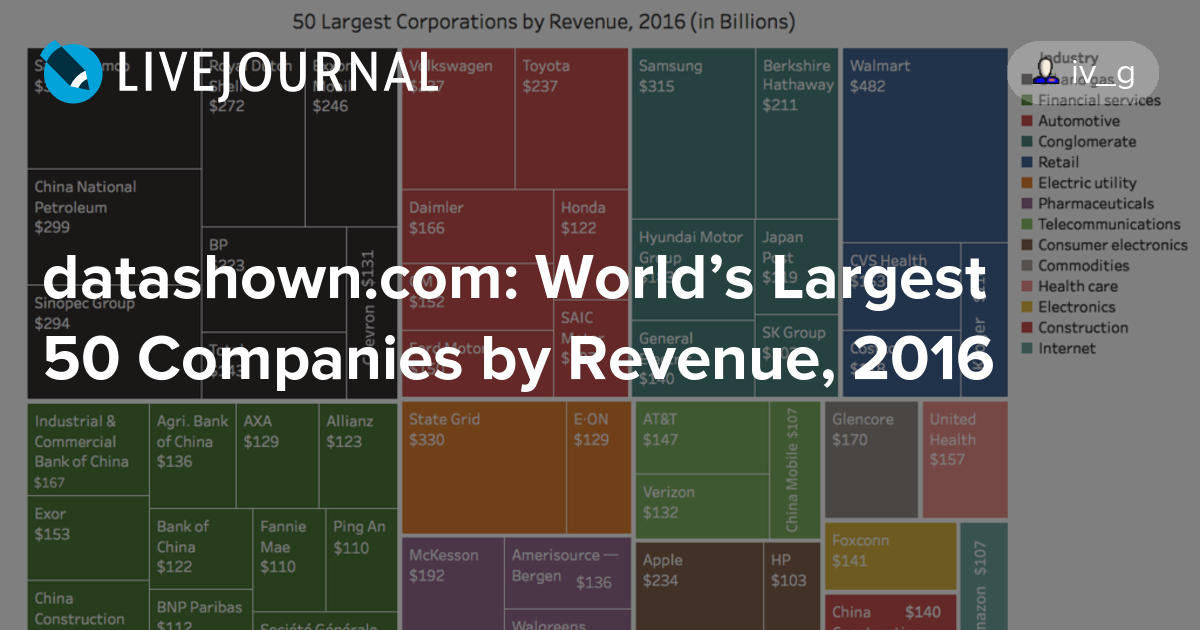 worlds 15 largest corporations Do you know about top 10 largest companies in the world ing is the largest banking/financial walmart reported a net income of $ 15355 billion in 2010.