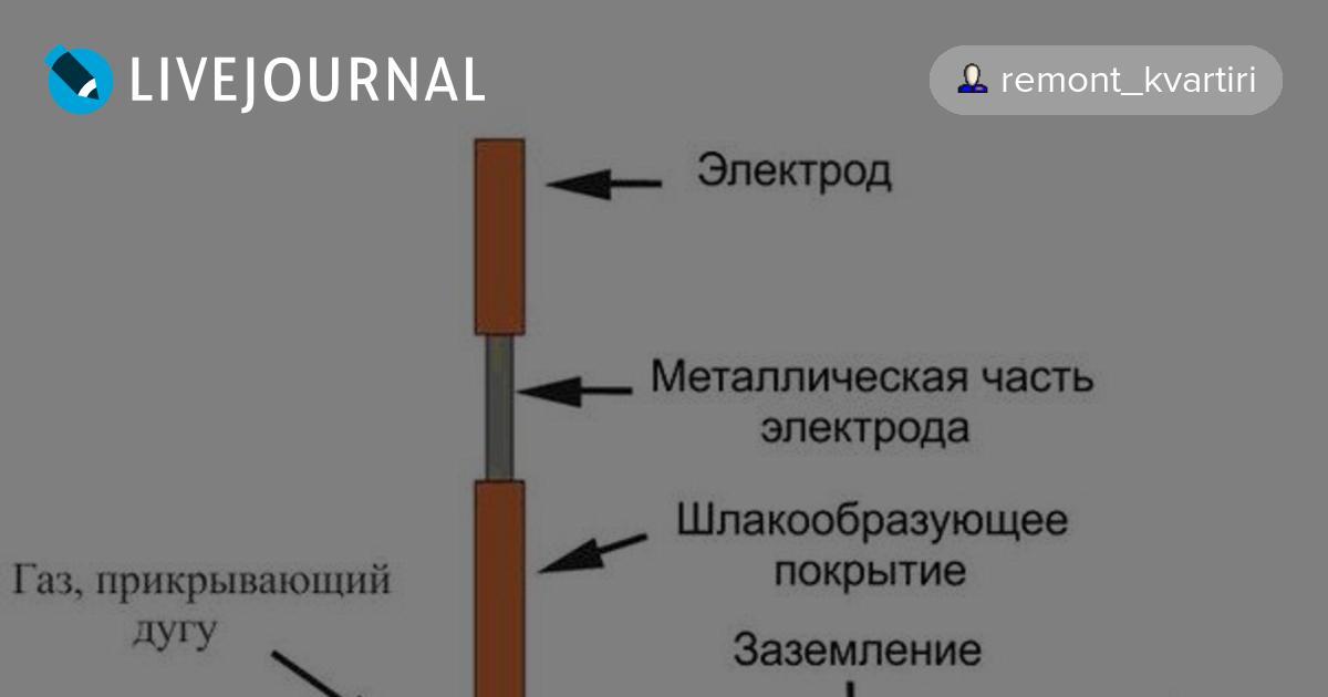 сварка тонкого металла электродом отделение
